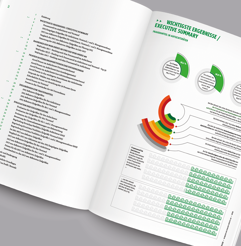 FidAR Women-on-Board Wob-Index 186, Magazingestaltung Zech Dombrowsky Design